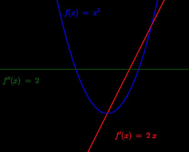 Funktion und höhere Ableitungen