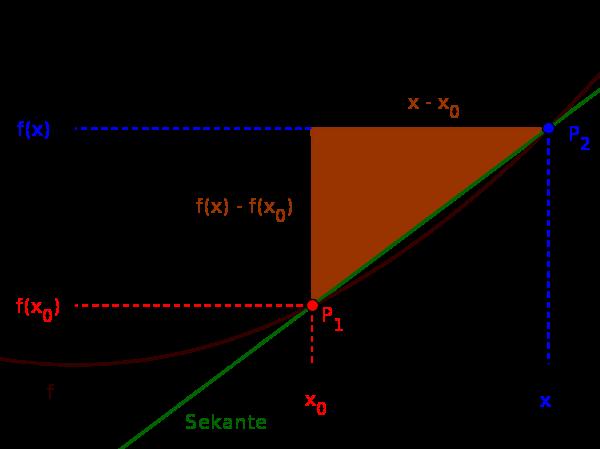 Differenzenquotient mit Sekante