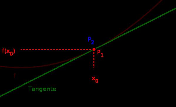 Differenzialquotient mit Tangente