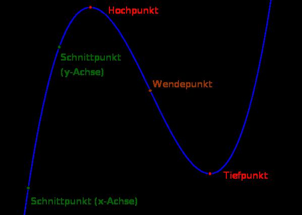 Kurvendiskussion einer Funktion