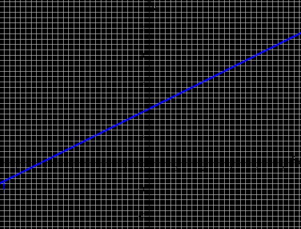 Funktionsgraph ist eine Gerade