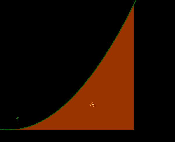 Fläche unter einem Funktionsgraphen