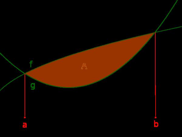 eingeschlossene Fläche zwischen zwei Funktionsgraphen