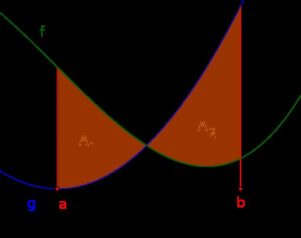eingeschlossene Teilflächen zwischen zwei Funktionsgraphen mit Schnittpunkt