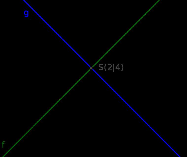 Grafisches Lösungsverfahren