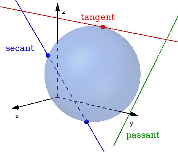 tangent, secant, passant