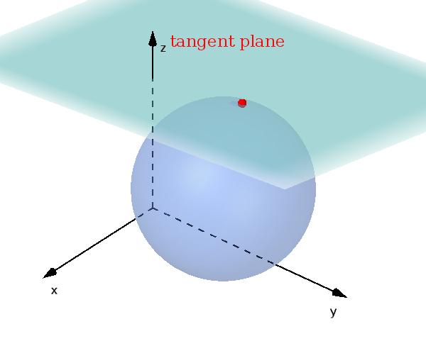 tangent plane